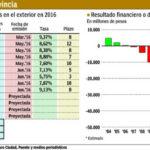 Cuatro provincias emitirán deuda por u$s 2000 millones hasta fin de año