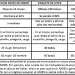 SUTEF asegura que «perjudica a trabajadores activos y jubilados»