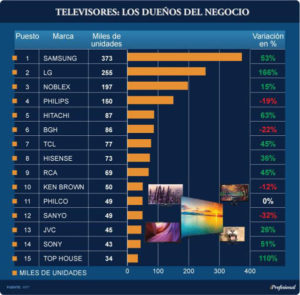 El ranking de las compañías más poderosas de la Argentina en el segmento de televisores LED se observa que en este caso Samsung también se ubica al tope del podio, de la mano de 373.000 unidades y un salto interanual de más del 50%.