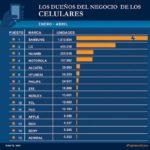 El negocio tecnológico en la Argentina se achicó un 40%