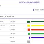 Pérez y Stefani se definen la diputación en octubre