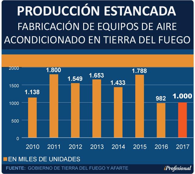 En 2017, a nivel local, de casi 1 millón de equipos comercializados, apenas 80.000 estuvieron equipados con la nueva tecnología que ahora impulsa el Gobierno.