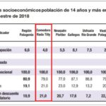 Según el Indec, Río Grande y Ushuaia registra un desempleo del 7,5%