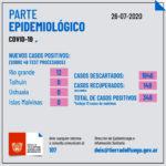 Río Grande registra 128 casos activos