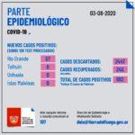 RÍO GRANDE SUMÓ ANOCHE 57 CASOS POSITIVOS MÁS DE COVID-19