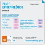 Río Grande sumó 80 positivos, totalizando 710 casos activos en total