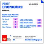 Se registraron 48 nuevos casos COVID-19 en Río Grande de 109 muestras tomadas