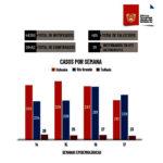 Tierra del Fuego sumó en la última semana 471 casos de COVID 19 positivos